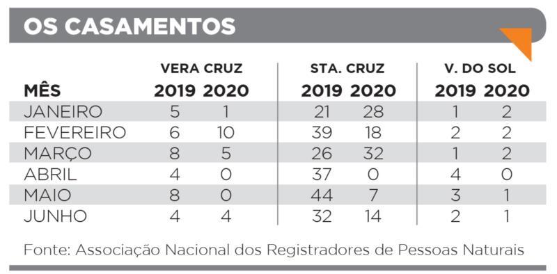 No primeiro semestre, casamentos diminuem 40% em Vera Cruz