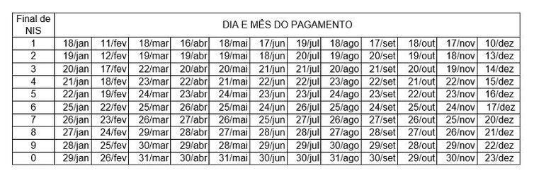 Confira o calendário de pagamento para todos os meses do ano na tabela abaixo