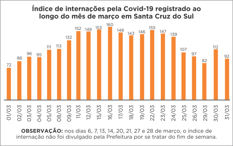 Internações pela Covid-19 caem nos últimos dias,  porém, trimestre bate recorde de mortes