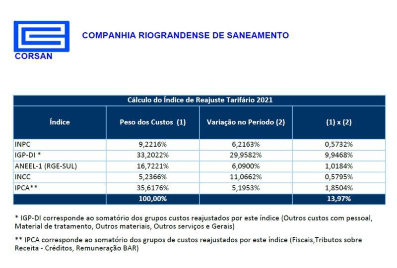Reajuste de 13,97% na tarifa da Corsan em Santa Cruz é pauta de Consulta Pública