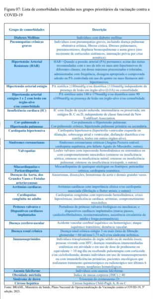 Ministério da Saúde divulga normas da vacinação da Covid-19 em pessoas com comorbidades