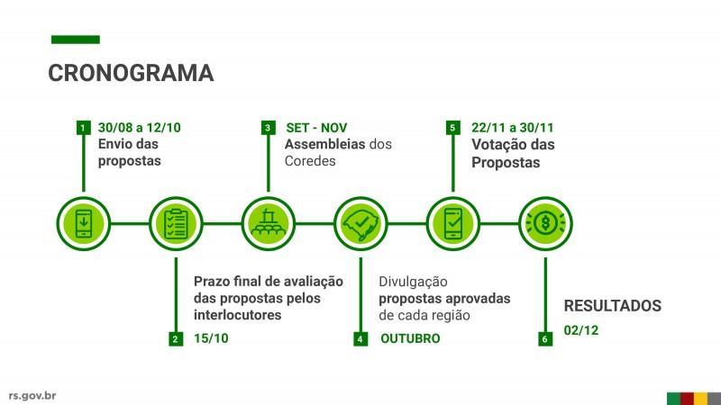 Consulta Popular ganha etapa digital e promove maior participação da população