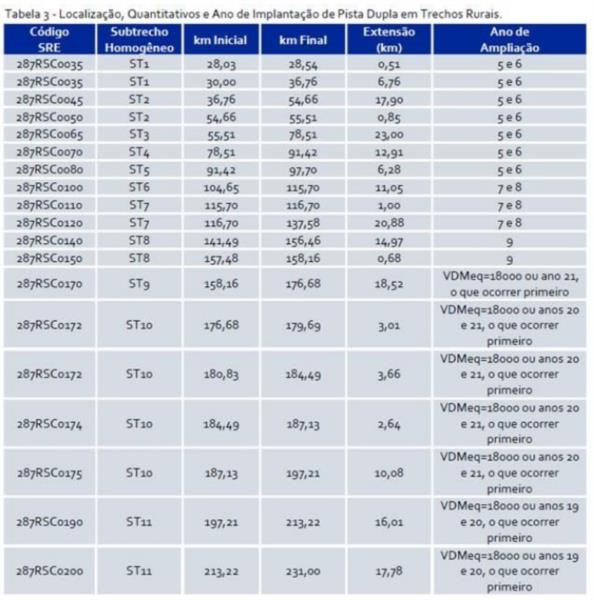 Melhor serviço e novas tarifas. Sacyr inicia primeira concessão no Brasil com operação da RSC-287