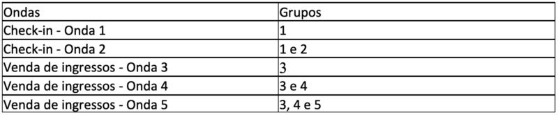 Grêmio informa critérios para o acesso de sócios e torcedores nos jogos com restrição de público na Arena