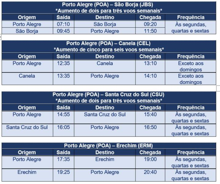 Azul amplia oferta de voos de Santa Cruz a Porto Alegre a partir desta segunda