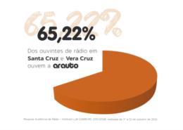 Pesquisa aponta que 65,22% ouvem a Arauto FM